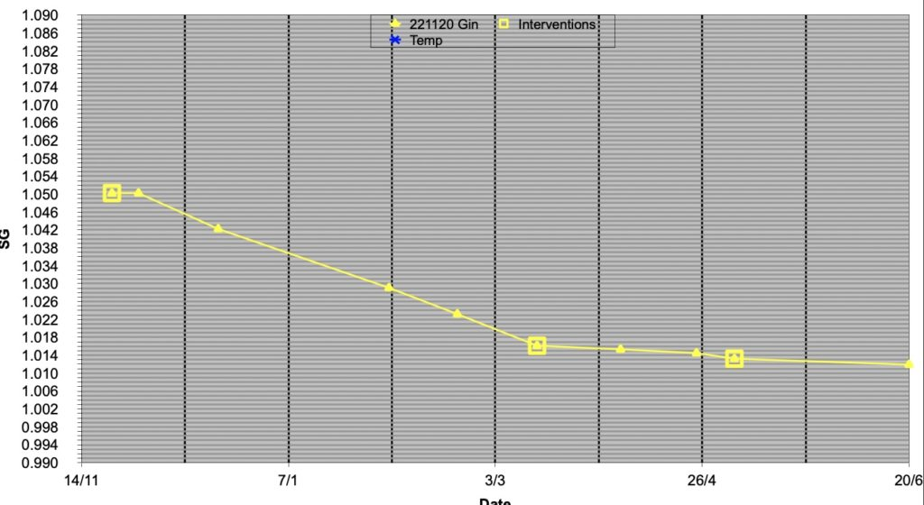Graph of Perry SG against time to show speed of fermentation.